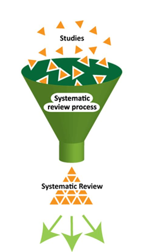 Best practices for literature review